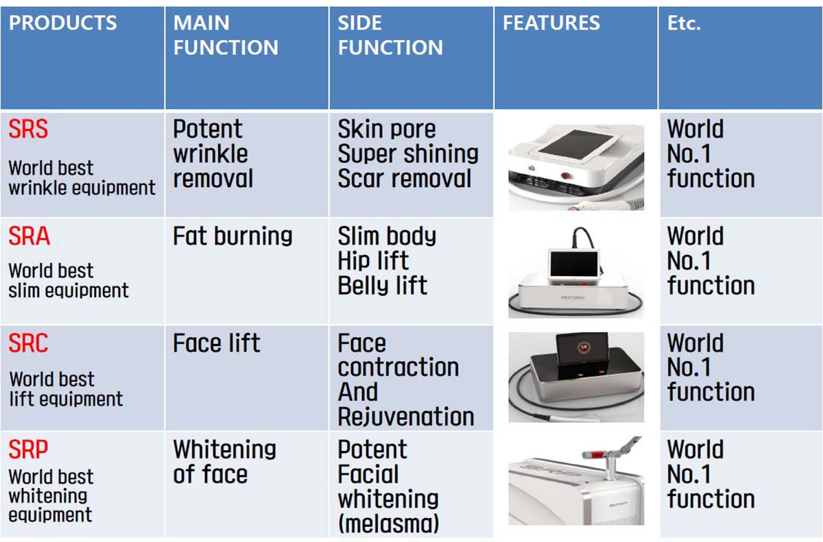 SR Beauty Revolution: Devices For The Medical Line